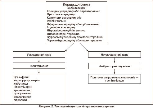 10. Артеріальна гіпертензія у