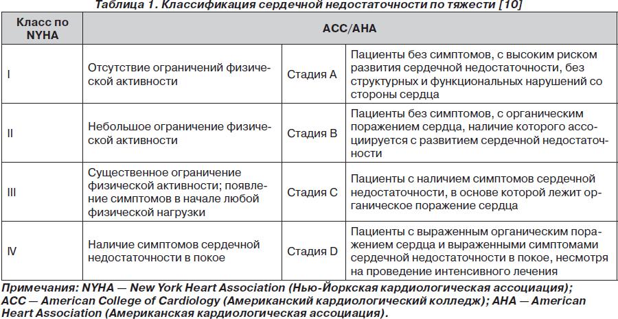 Код по мкб вегетососудистой дистонии по гипертоническому типу
