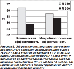 Левофлоксацин и ципрофлоксацин разница