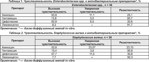 stafilokokk-zolotistiy-vo-vlagalishe-lechenie