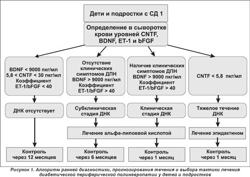 nil-bernard-programma-dlya-lecheniya-diabeta