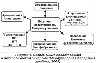 Гипертензия и метаболический синдром