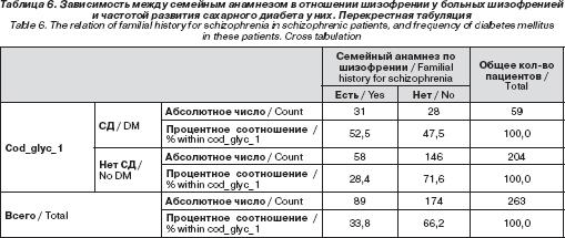 Количество больных сахарным диабетом в краснодарском крае