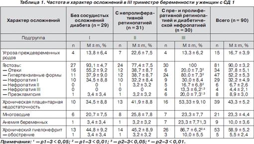Норма сахара у беременных во 2 триместре 53