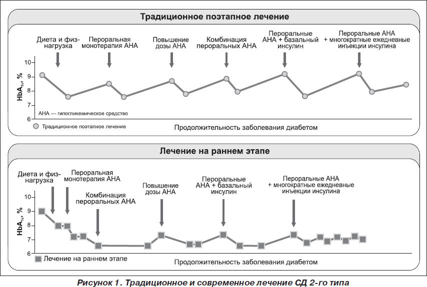 metod-lecheniya-saharnogo-diabeta-vrachom-endokrinologom-polyakovoy-elizavetoy