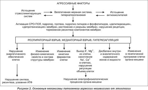 сигнального механизма
