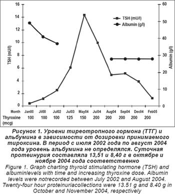 триглицериды норме высоком холестерине
