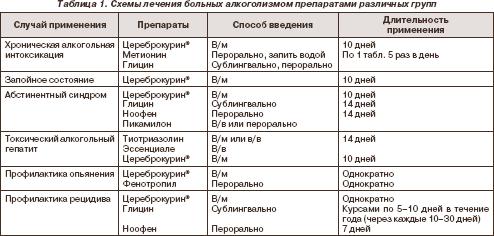 Кодировка от алкоголя симферополь отзывы