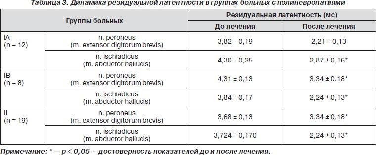 форм витаминов группы B