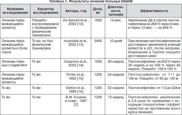 Продукты против атеросклероза сосудов