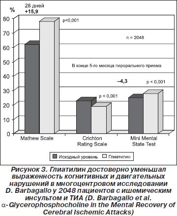 эффективность Глиатилина в