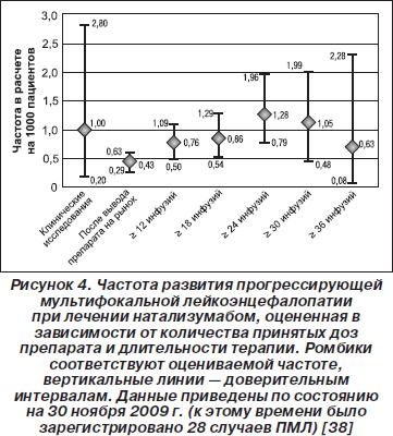 Натализумаб Инструкция По Применению - фото 10