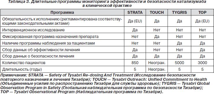 Натализумаб Инструкция По Применению - фото 11