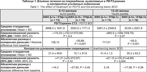 Анализ крови на антитела к интерферону бета