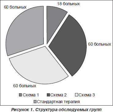 Пациентов обеих групп