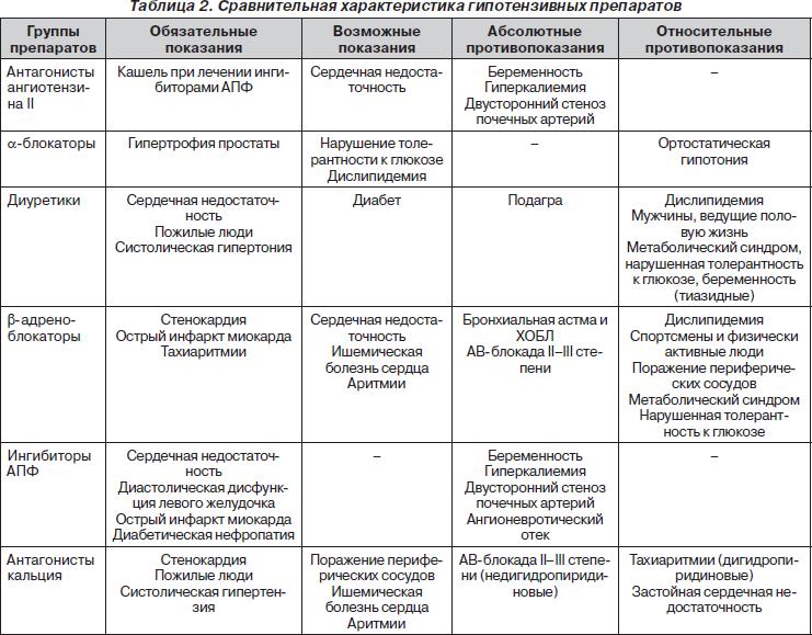 spisok-literaturi-po-arterialnoy-gipertonii