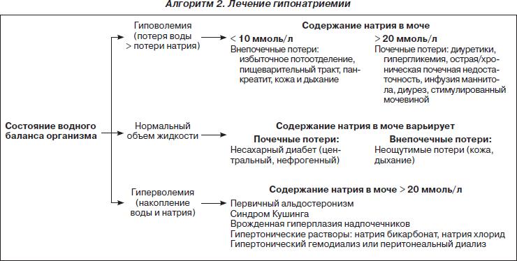 Водно-солевой баланс и анализ крови медицинская книжка в москве недорого официально юзао