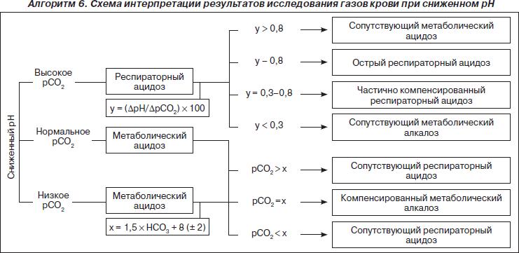 биохимический анализ мочи - повышенное со