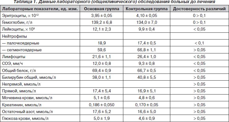 Умеренно выраженный лейкоцитоз