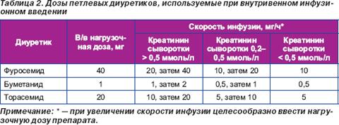 Диуретики применяемые при сахарном диабете