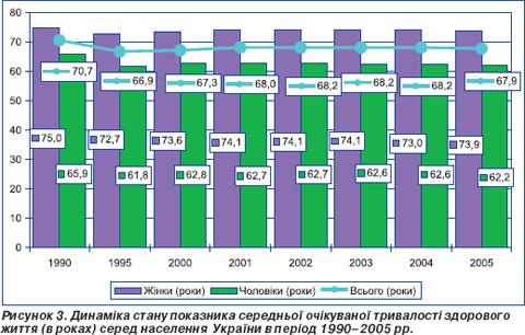 показники здоров я населення