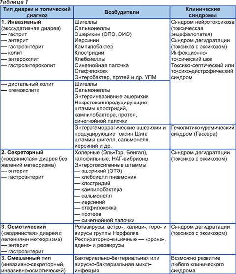 Типы диарей по патогенезу горшок размером