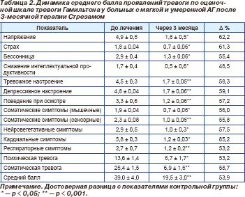 Лекарство от гипертонии длительного действия