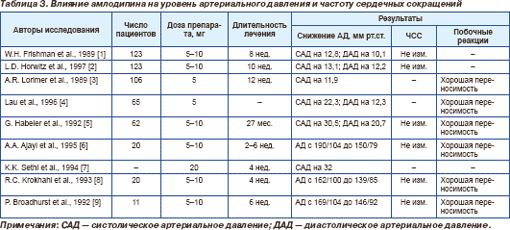 Дисциркуляторная гипертоническая энцефалопатия 1-2 степени