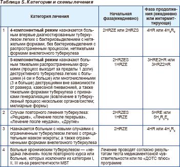 Схема полихимиотерапии
