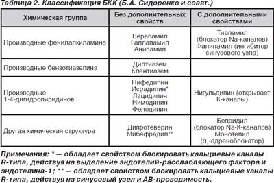 Блокаторы кальциевых каналов: механизмы действия, классификация ...