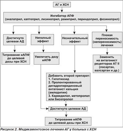 Гипертония 2 стадии лечится или нет