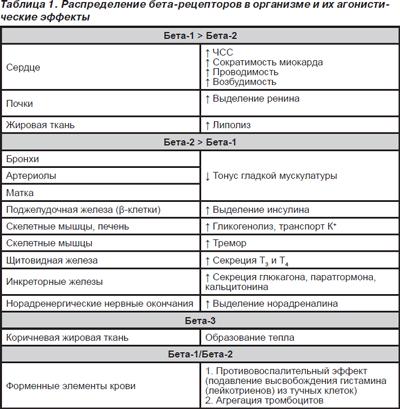 новости, обзоры а-адреномеметики фармакологическое свойство показания к применению если вас