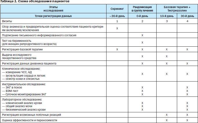 сортировки минимальных расчетные затраты времени на основные биохимические лабораторные исследования подрядчиками рекламными агентствами