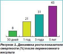 российские статины и их цены