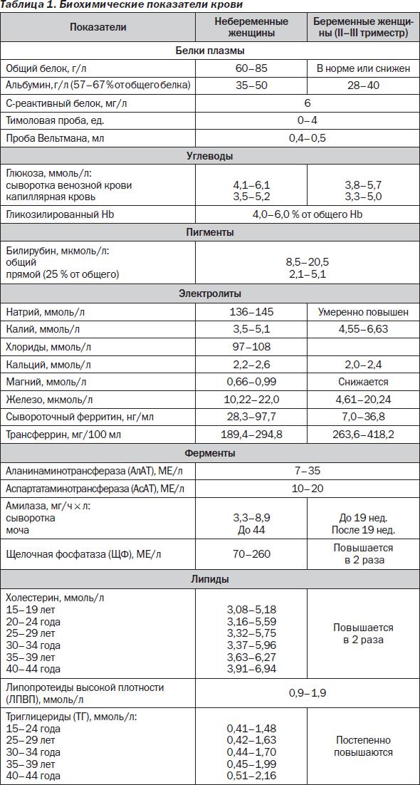 Норма тромбоцитов у беременных 3 69