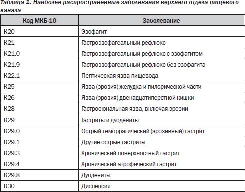 классификация болезней