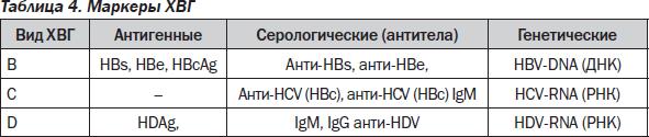 Антитела на гепатит в положительный а пцр отрицательный