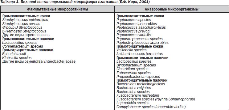 Bacteroides species у беременных 24