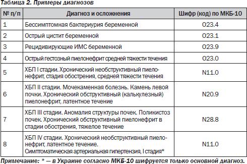 Код мкб 10 пиелонефрит беременной 16