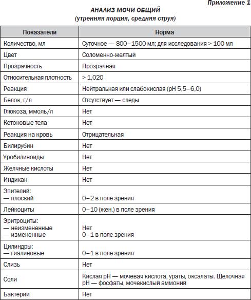 Общий анализ крови при остром пиелонефрите Справка для работы в Москве и МО Школьная улица (поселок Толстопальцево)