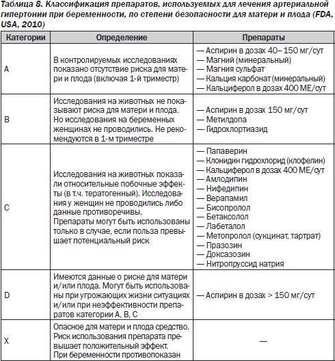 Список разрешённых препаратов при беременности