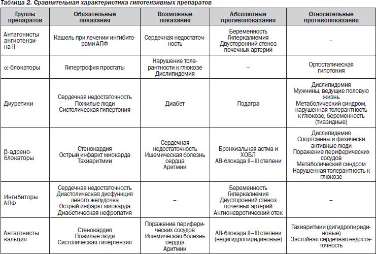 Список препаратов при гипертонии нового поколения