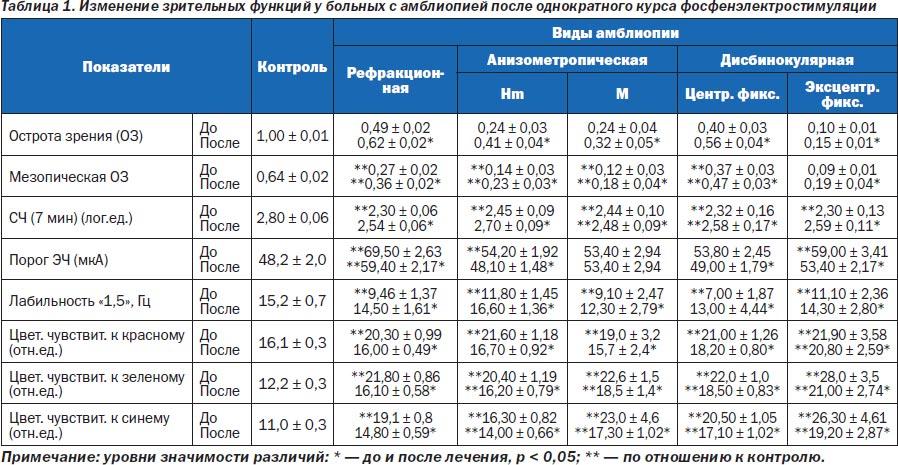 Близорукость и астигматизм упражнения