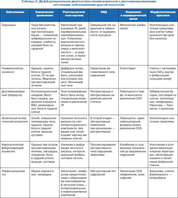 Диагностика вирусного гепатита в и с