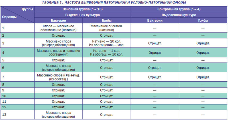 shop Программирование: Методические указания к лабораторным работам