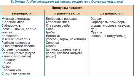 Подагра диета таблица 10