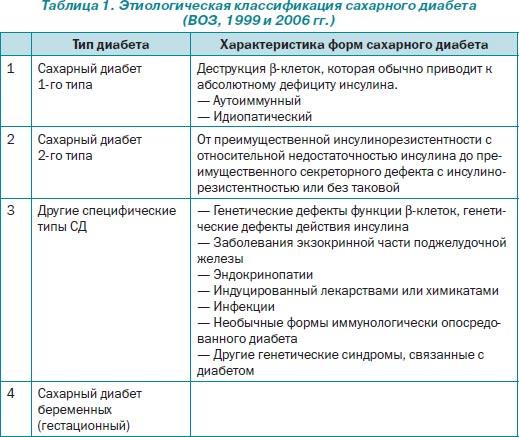 Гестационный сахарный диабет у беременных код по мкб 10 1