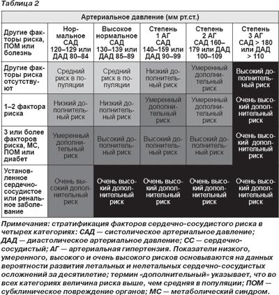 arterialnaya-gipertenziya-vvedenie-tseli
