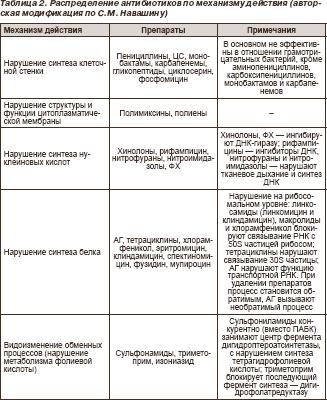 Список антимикробных препаратов широкого спектра действия это
