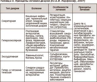 лекарства от кишечных паразитов